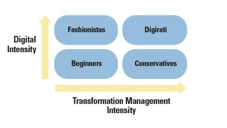 digital-maturity-s1