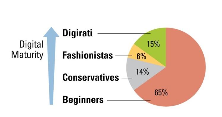 digital_maturity