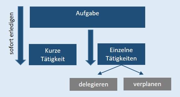 Grafik Aufgaben verteilen.jpg