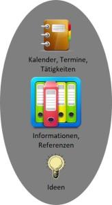 Grafik GTD