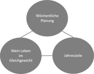 Grafik Planung